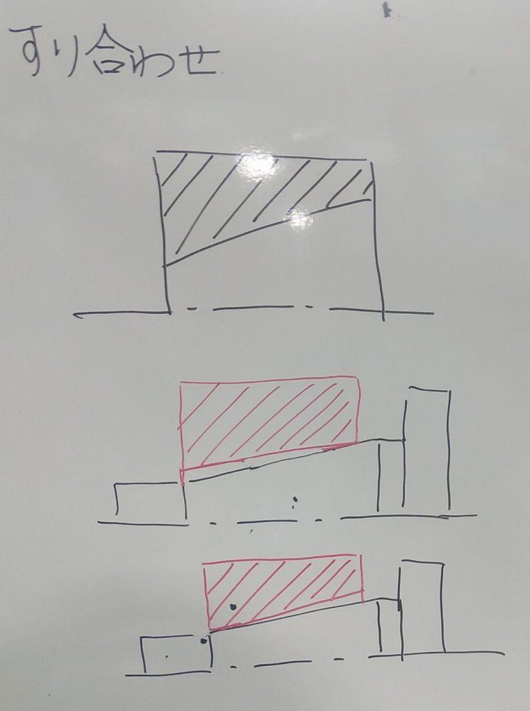すり合わせ加工を説明する際の図の写真です。精度の低い部分がぶつかり、密着度が低くなることを説明しています。