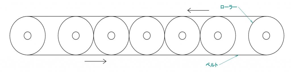 コンベヤの構造を図で表しています。