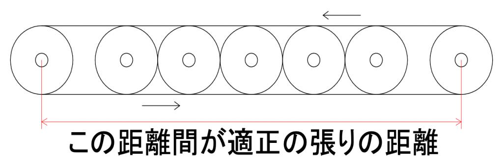コンベヤのベルトの張りを説明する図です。