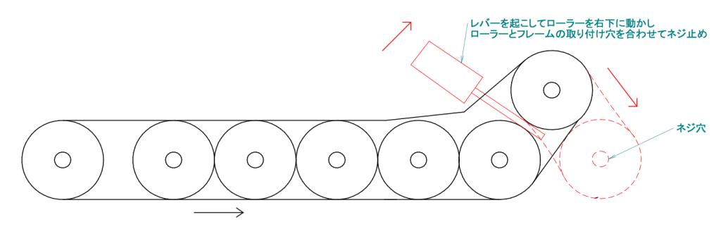 コンベヤ交換の手順を説明した図です。ベルトを装着した状態で端のローラーをネジ穴位置まで引っ張る形で取り付けていきます。