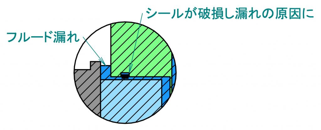漏れの原因となるシール部が破損していることを示す図です。