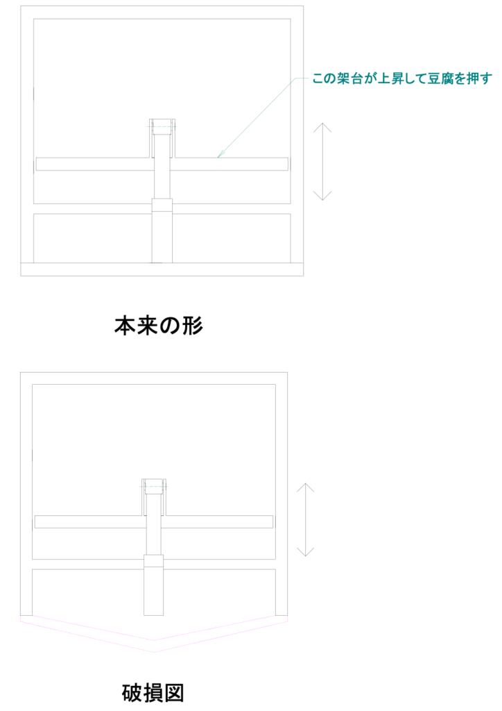 豆腐プレス機の正常時と破損時の比較図