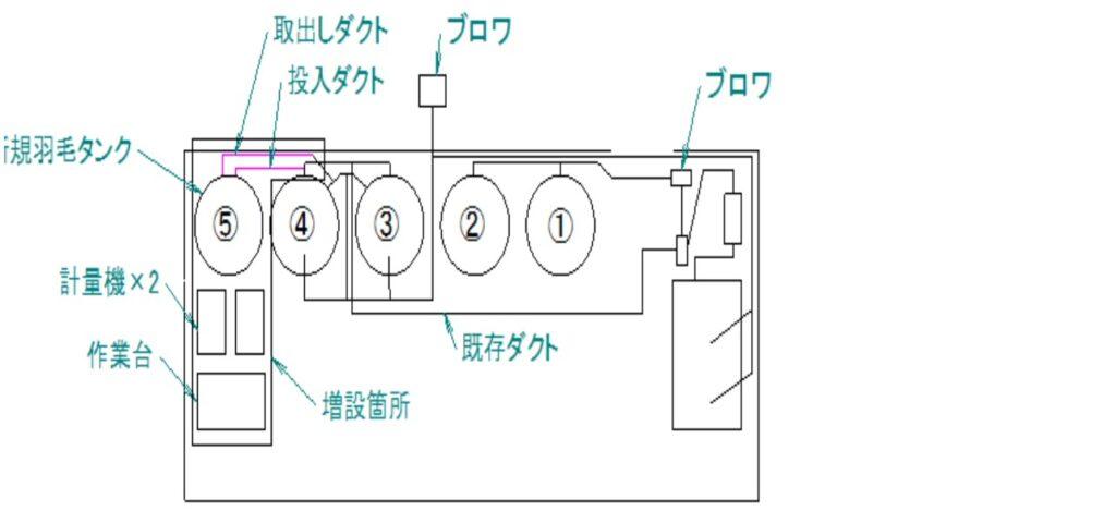 増設スペースの配置図